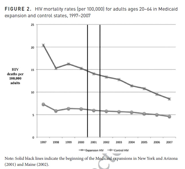 HIV-mortality